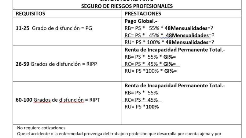 sistema-de-reparto-seguro-de-riesgos-profesionales